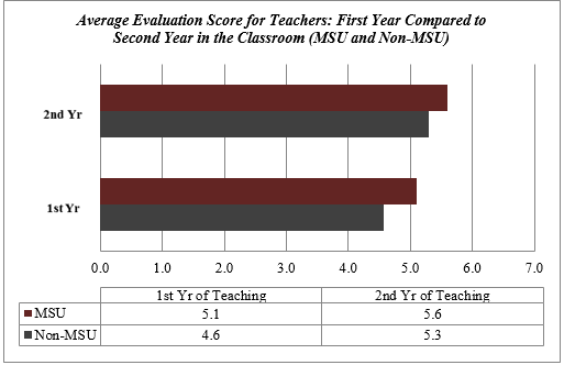 Average evaluation score for teachers