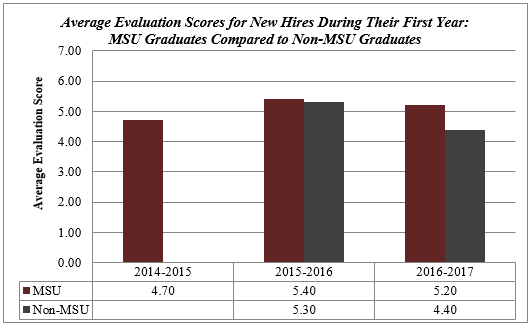 Average Evaluation Scores for New Hires