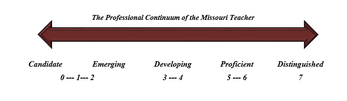 Professional Continuum of Missouri Teacher